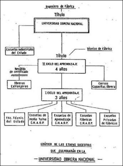 Resultado de imagen para universidad obrera nacional